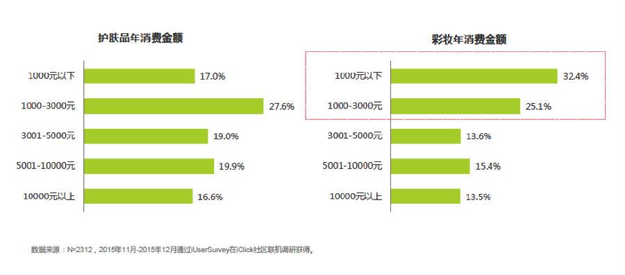 移动互联网浪潮催生美妆媒体巨变 2015中国女性数字时尚用户白皮书美妆篇发布