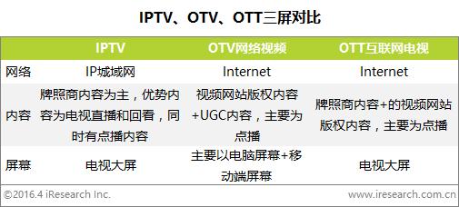 艾瑞:政策利好促进IPTV良性发展,用户体验优势明显