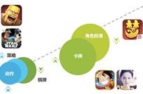 艾瑞:Q1网络游戏市场规模达415亿,手游占比过半