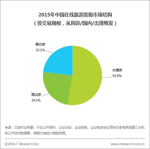 艾瑞:中国景区旅游市场数据解读