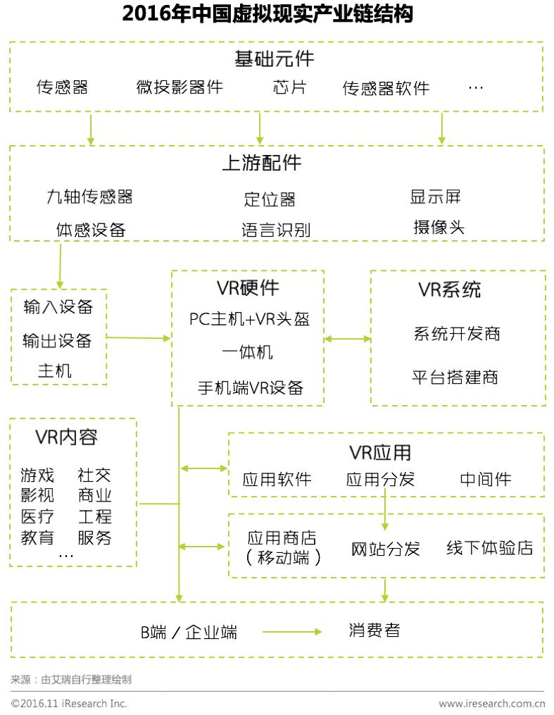2016中国虚拟现实产业链结构.png