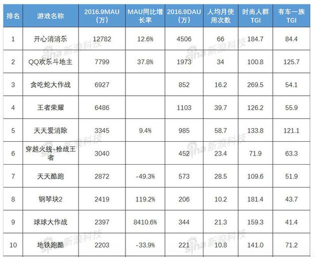 2016年9月中国APP TOP10