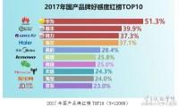 国人最爱国内外品牌排行:华为第一,蒙牛沦陷
