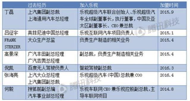 """电动汽车创业""""大跃进"""":乐视、蔚来、奇点、小鹏造车实力PK"""