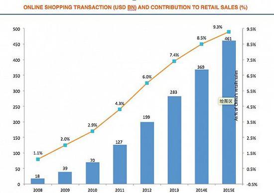 中国各阶段电商占社会零售占比
