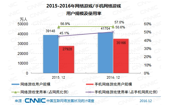 图 2015-2016年网络游戏/手机网络游戏用户规模及使用率