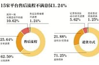 15家电商整体售后满意度达88.14%