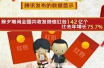 除夕微信收发红包142亿个 同比去年增长75.7%