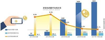 北京监管部门开始整改P2P:几乎没有完全合规的平台