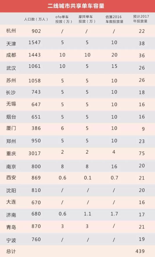 我们给摩拜和ofo们算了笔账,3000万辆单车订单能覆盖中国多少城镇?