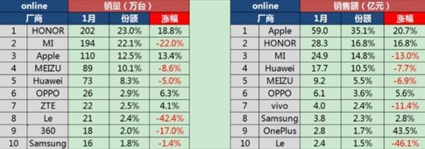 1月中国智能手机市场:OPPO/vivo逆天苹果大增