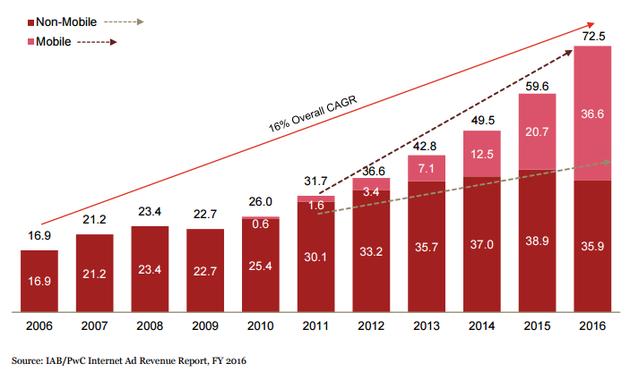 移动广告营收占美国所有数字广告营收的51%,而桌面搜索广告营收2016年首次出现同比下降