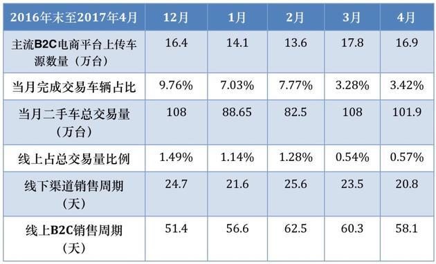 数据来源:中国汽车流通协会官网
