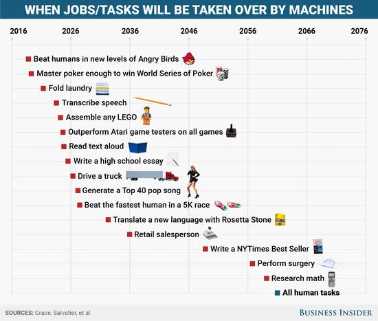 人工智能发展之下 面临淘汰的人应该如何应对?