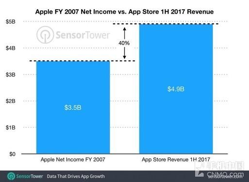 App Store数据对比