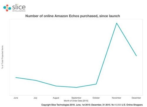 Echo 2015年销量数据走向 来源: Slice Intelligence