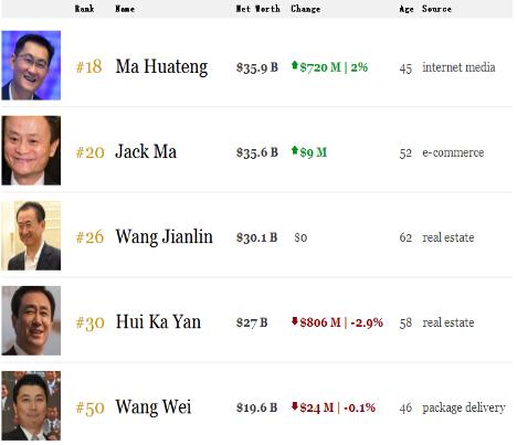 中国首富换人啦!马化腾身家超越马云