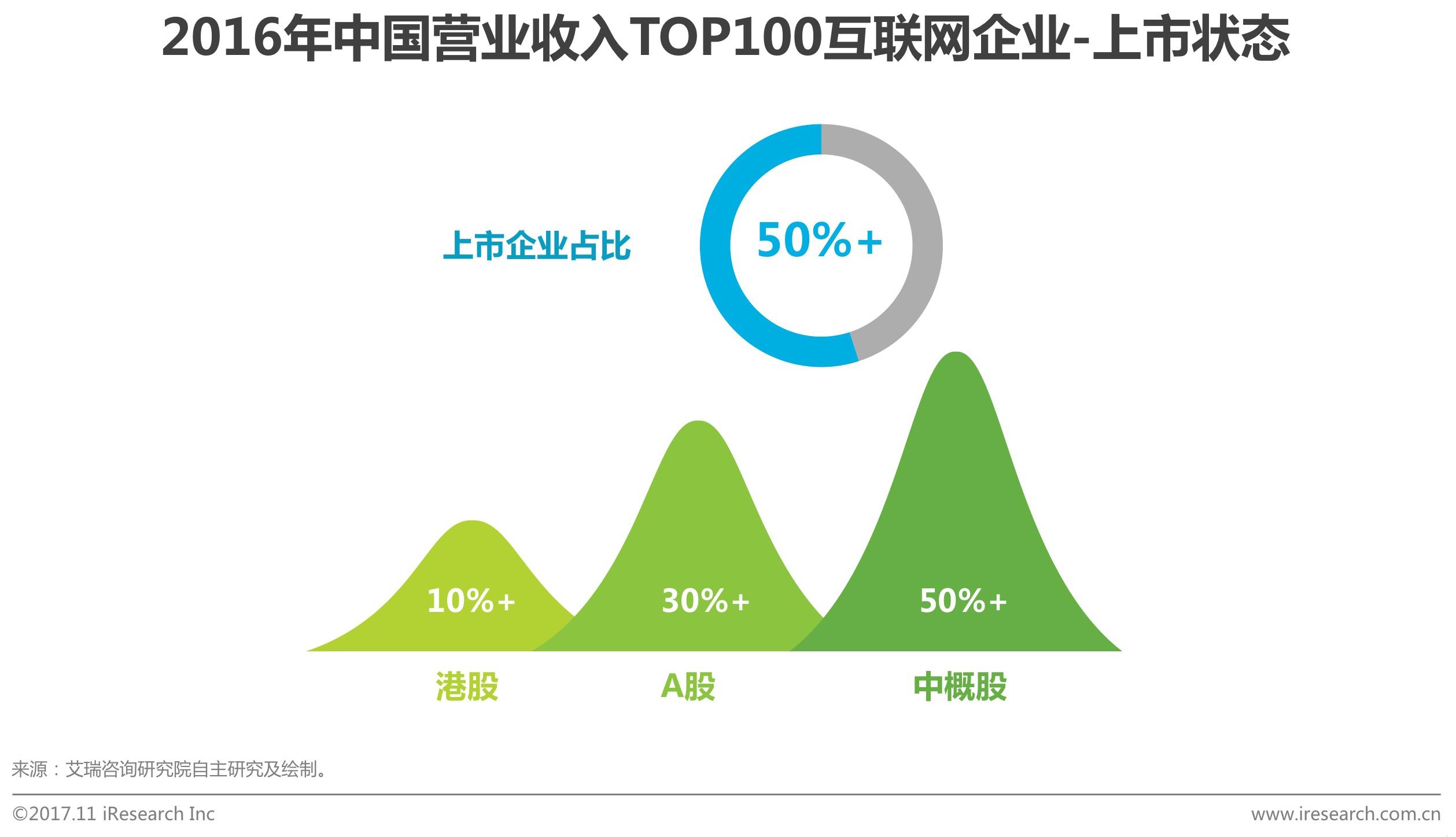2016年中国营业收入TOP100互联网企业上市状态