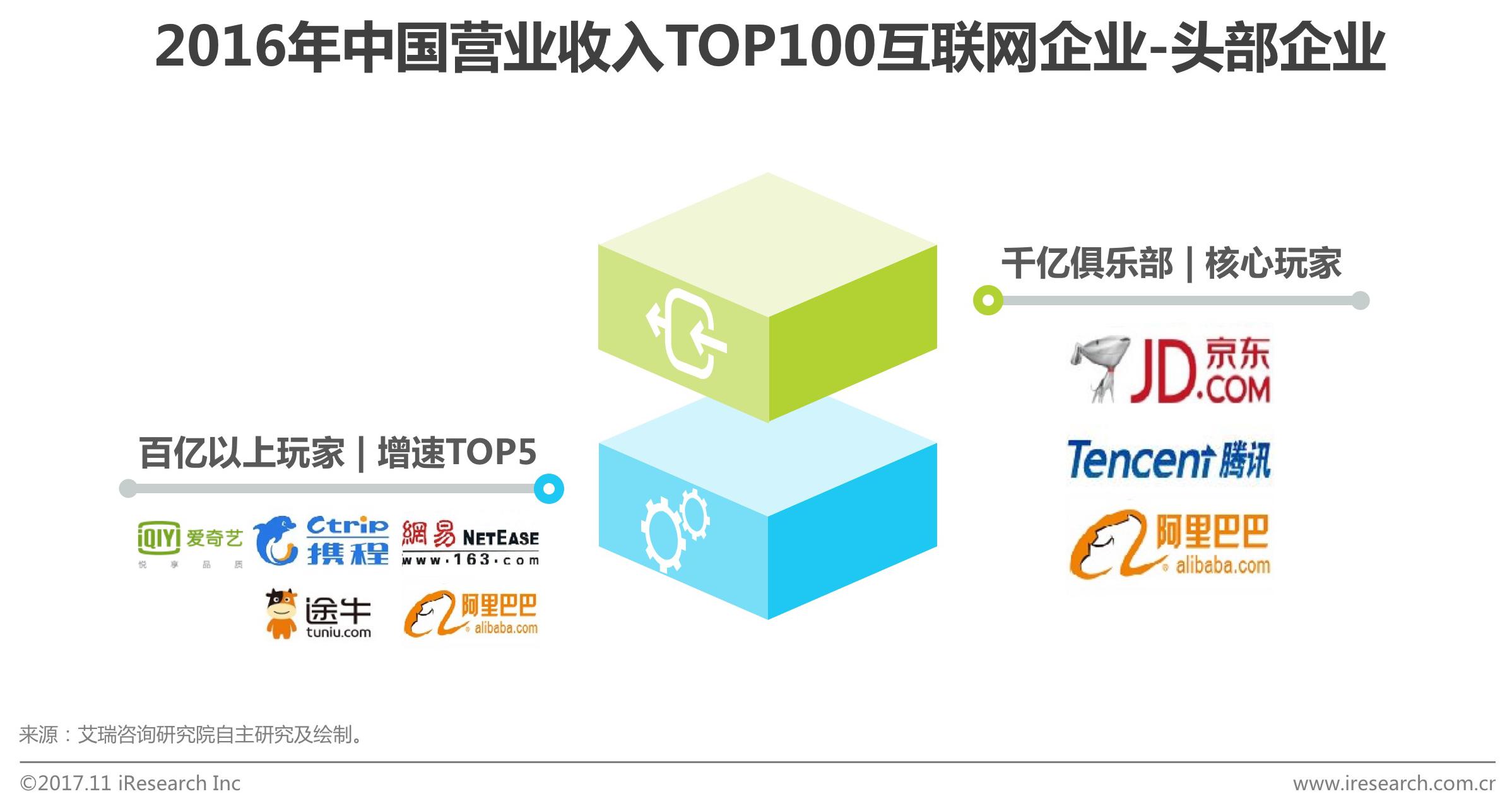 2016年中国营业收入TOP100互联网企业头部企业