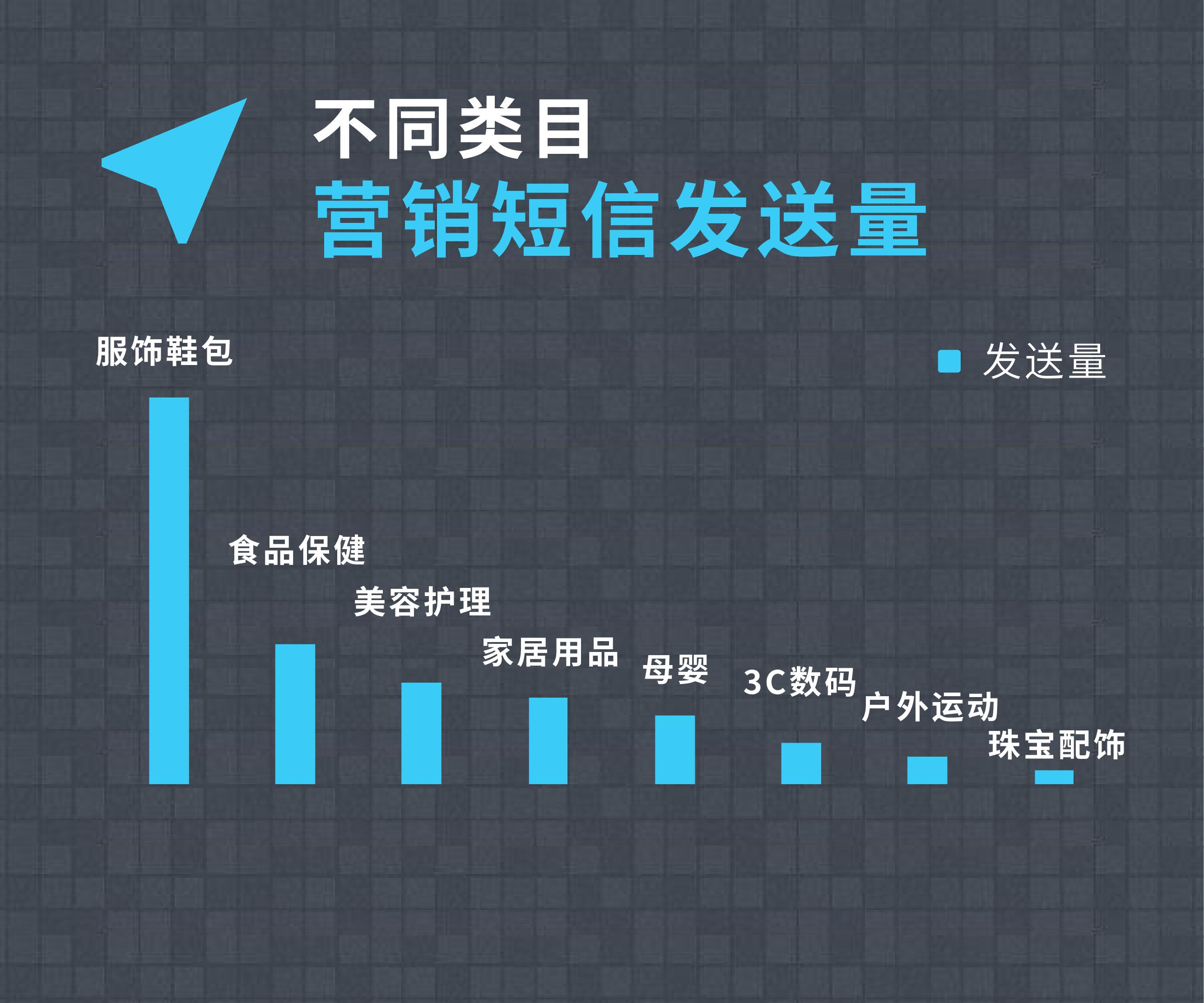 微信双十一短信营销数据图表-05.png