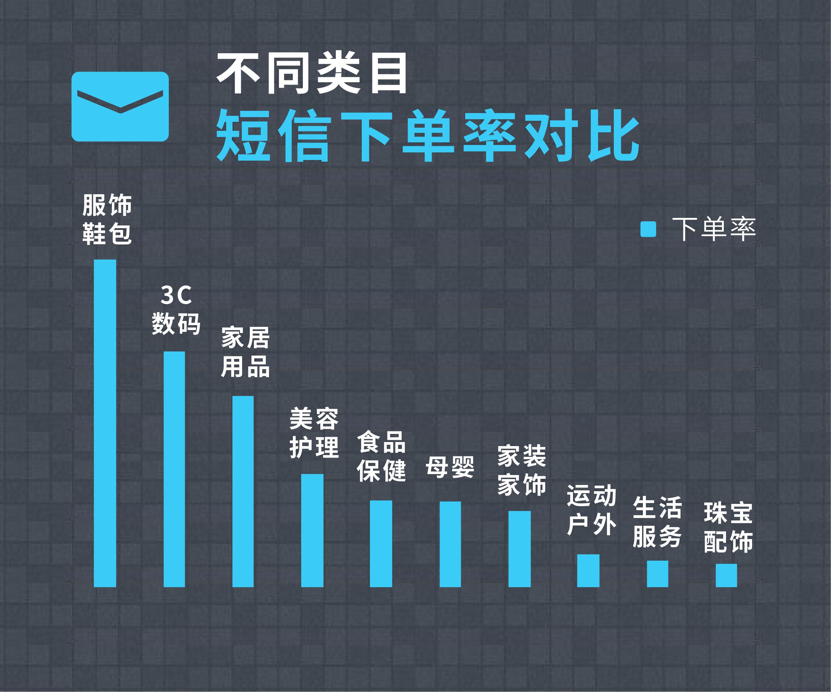 微信双十一短信营销数据图表-08.png