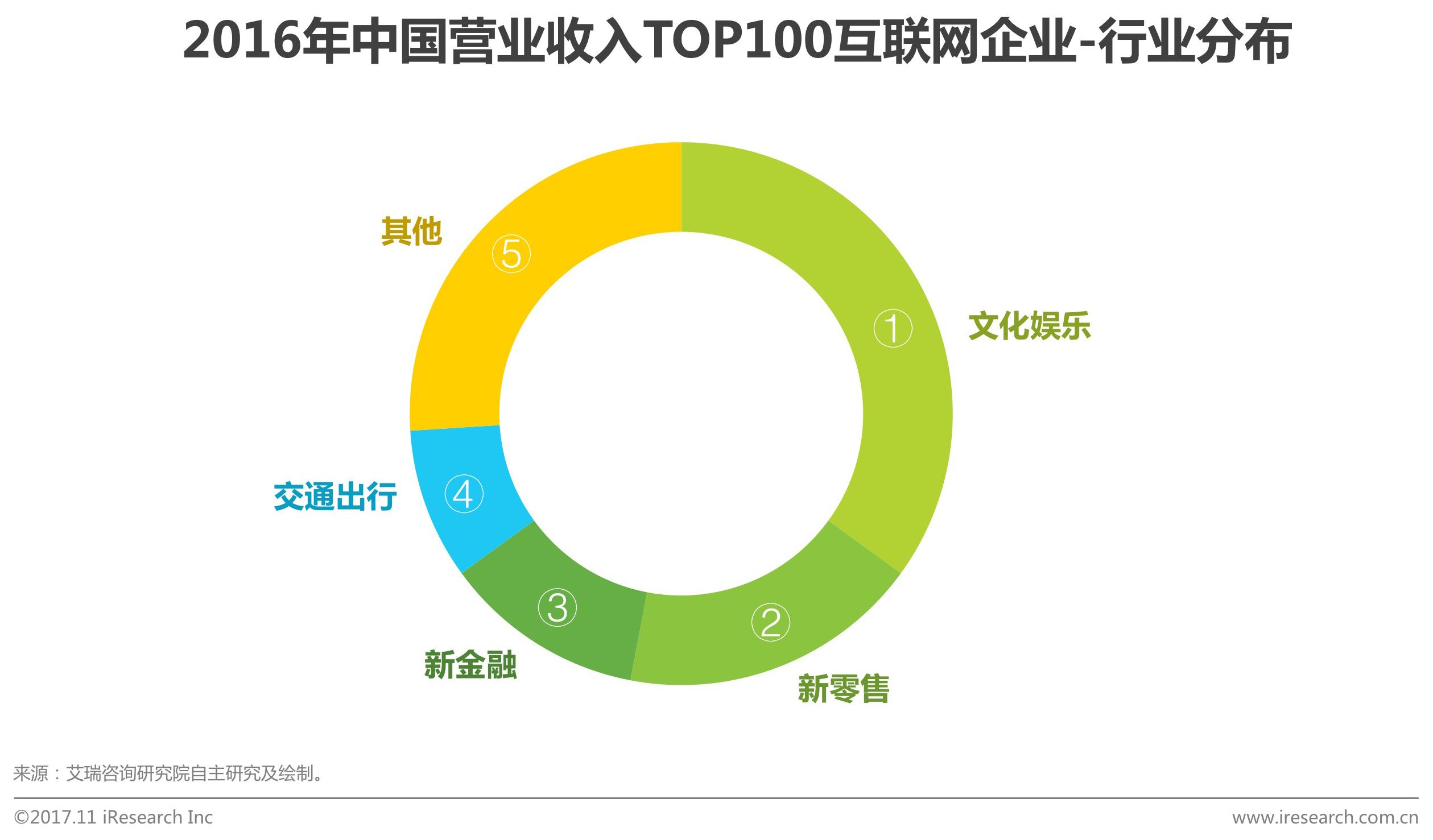 2016年中国营业收入TOP100互联网企业行业分布