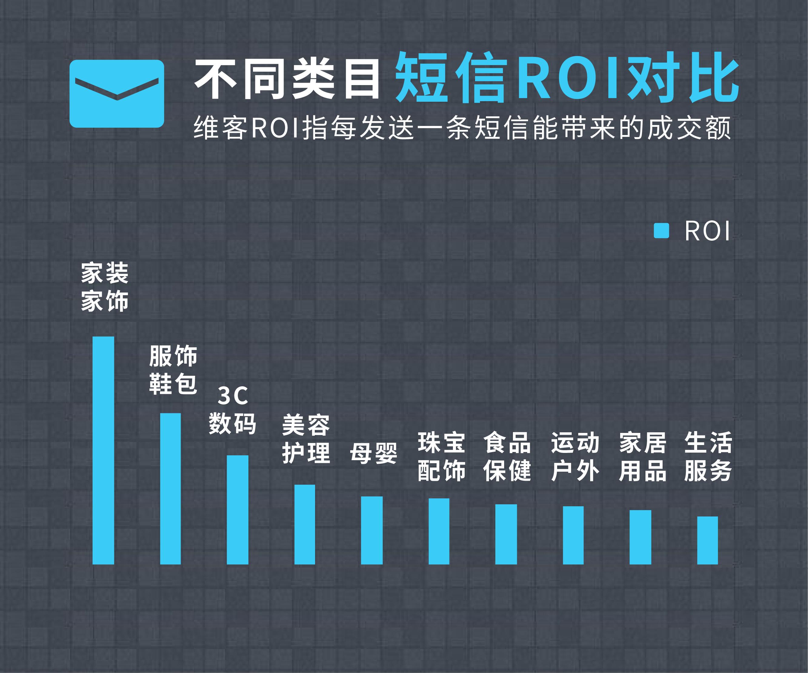 微信双十一短信营销数据图表-09.png