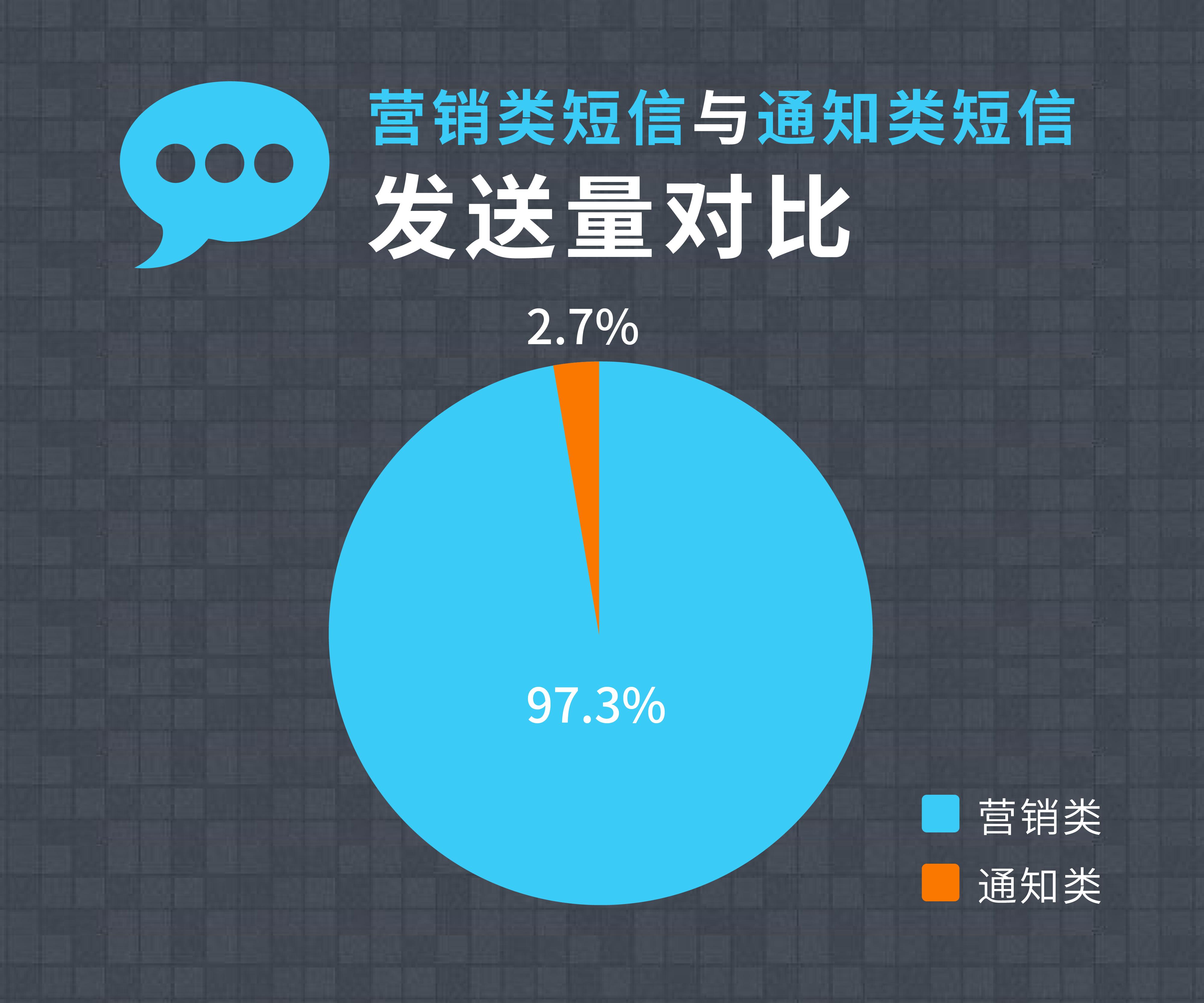 微信双十一短信营销数据图表-03.png