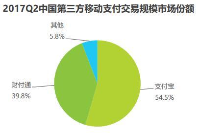 支付宝和财付通合计占据移动支付市场94.3%的份额(来源:艾瑞咨询)
