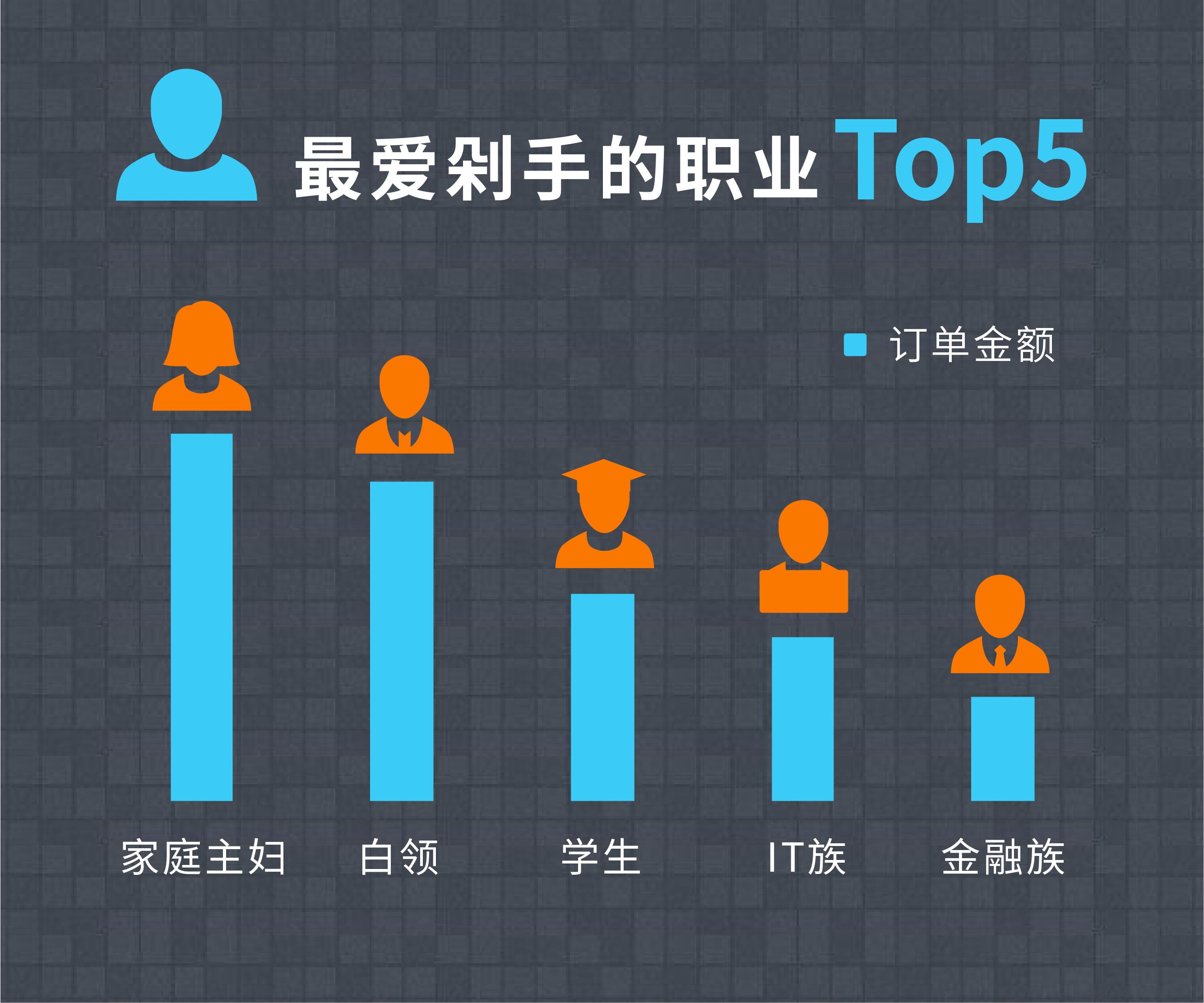 微信双十一短信营销数据图表-12.png