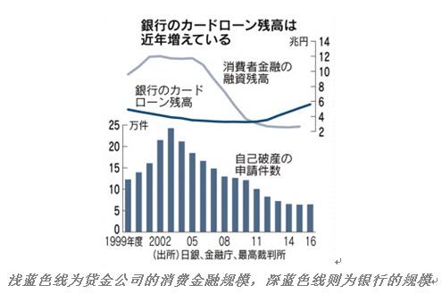 """日本现金贷也疯狂:从民间""""消金三恶""""到银行""""过剩融资"""""""