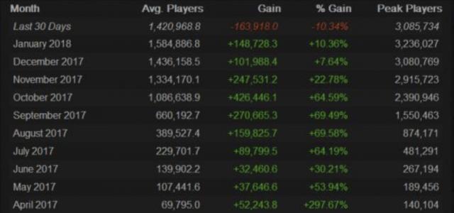 在线人数陆续下滑 《绝地求生》Steam平台用户再减16万