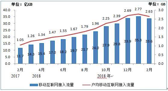 我国移动互联网用户累计达12.8,2月户均流量达2.63G