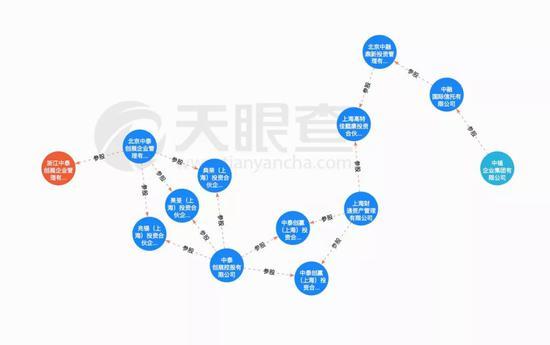 ▲浙江中泰创展的关联方为中植企业集团