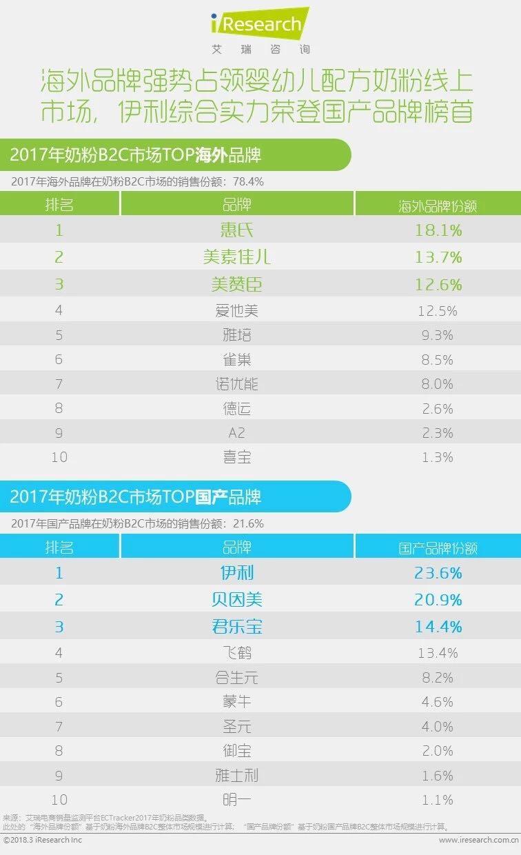 2017年奶粉B2C市场TOP海外品牌和国产品牌