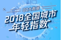 """QQ大数据发布2018全国城市年轻指数:南方今年依旧""""年轻"""""""