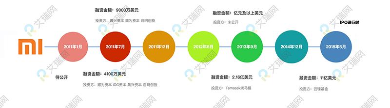 小米科技融资图副本.jpg