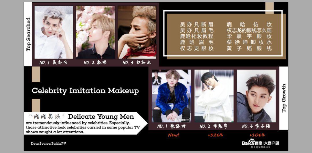 """男装消费崛起,95后""""花美男""""的美妆生意开始了"""