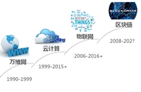 搭上千万亿区块链产业快车,腾讯、华为、迅雷、京东你跟谁?