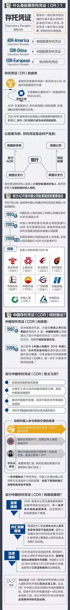 刷爆朋友圈的CDR到底是什么东东
