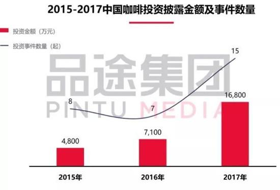 2015-2017中国咖啡投资披露金额及事件数量