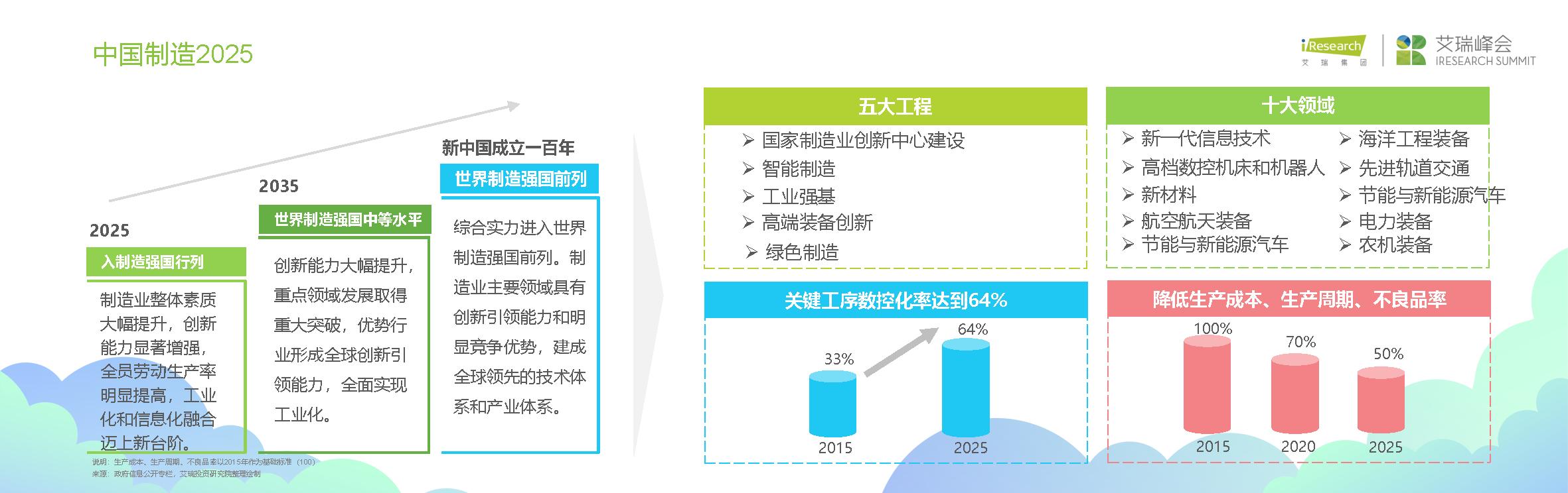 中国智造投资机会深圳峰会演讲PPTJaniceFinal_页面_19.png