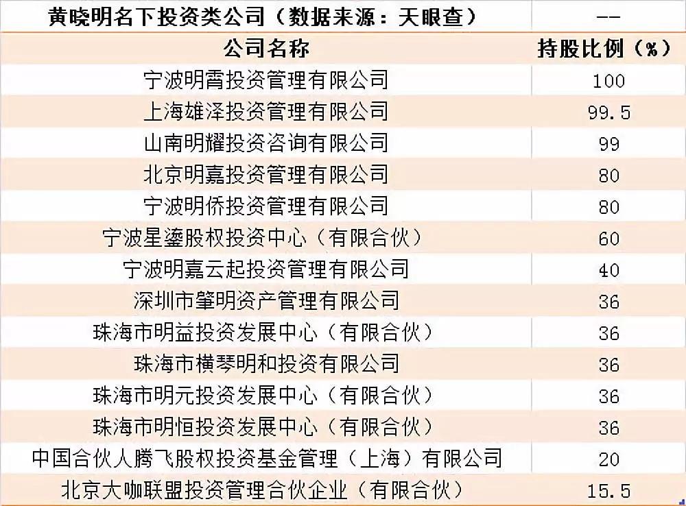 娱乐圈里的资本游戏,从黄晓明卷入股票操纵案说起