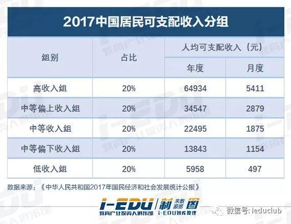 2017中国居民可支配收入分组