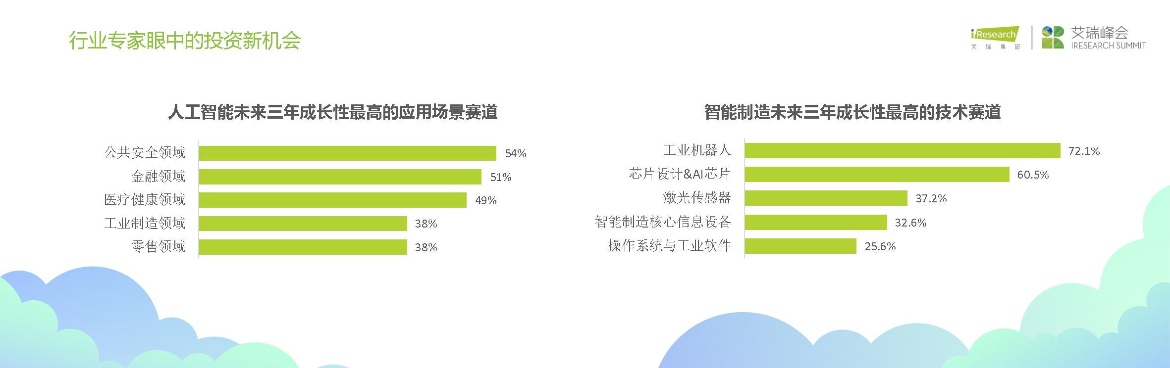 中国智造投资机会深圳峰会演讲PPTJaniceFinal_页面_07.png