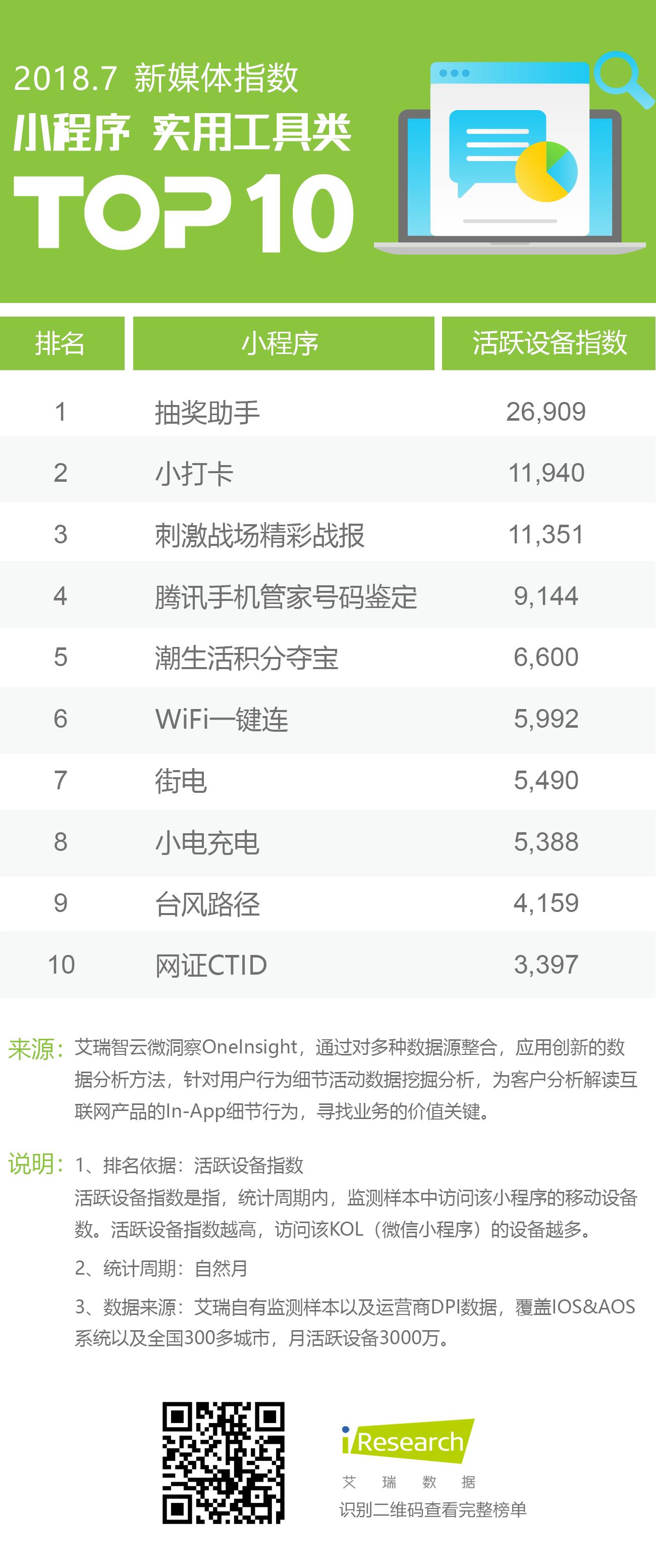 小程序工具类TOP10.png