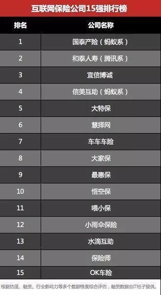 互联网保险公司15强排行榜.jpeg