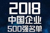 2018中国企业500强出炉了!第一名不是阿里也不是腾讯,而是它!