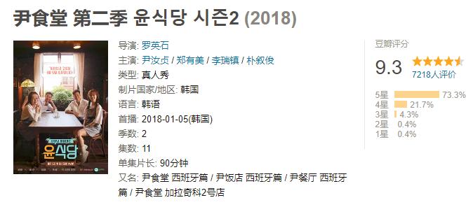 尹食堂豆瓣评分.png