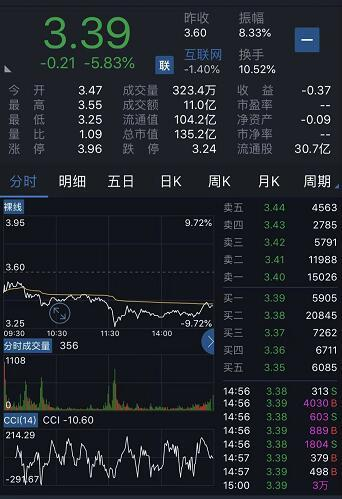乐视网称截至9月底有息债务高达80亿 股价跌5.8%